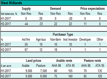 Rural Land Market Survey H2 2017